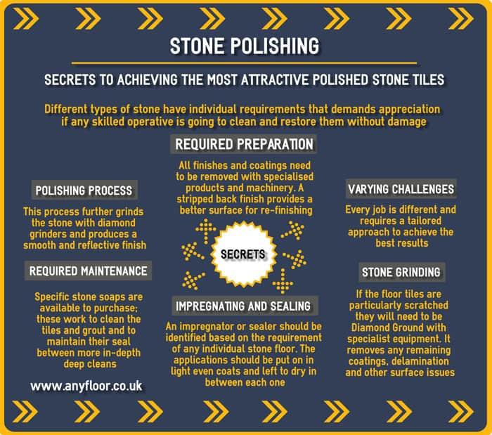 Stone Polishing London